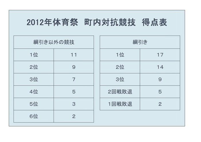 S 2012体育祭得点表 HP用.jpg