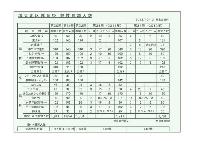 S 2012体育祭競技参加者数 HP用.jpg